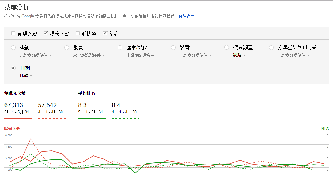 SEO 網站優化 Search console 內的關鍵字比較