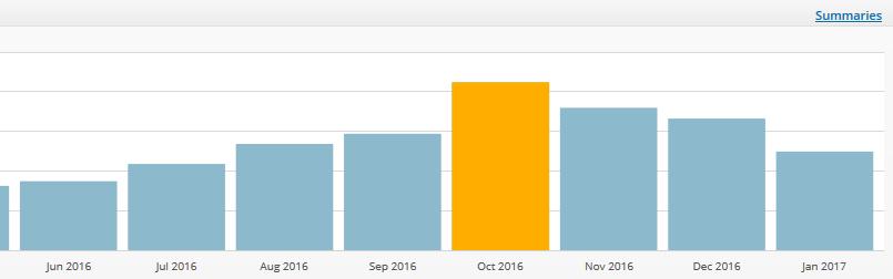 用Google Analytics 去分析 AMP 網頁對留量的影響