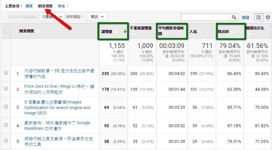 用 Google Analytics 分析網頁表現