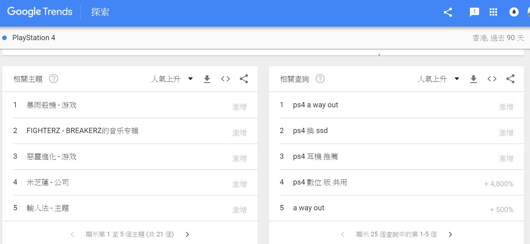 用Google trend揾關鍵字