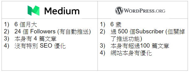 Wordpress 對 Medium 的 SEO 比併