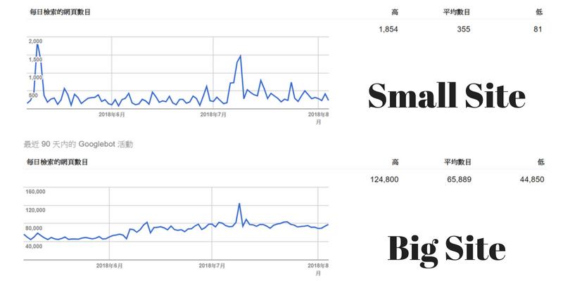 Google 的爬行預算
