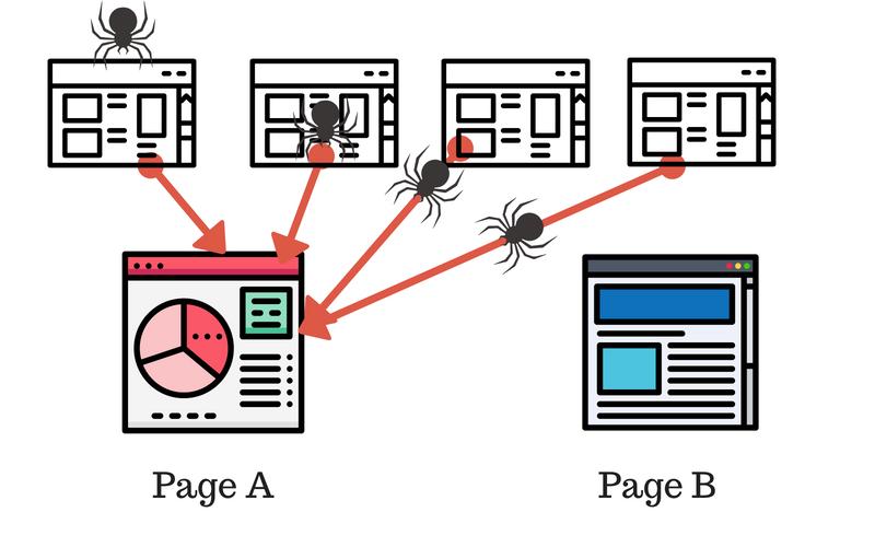 內部連結令 Google 更易抓到新頁面