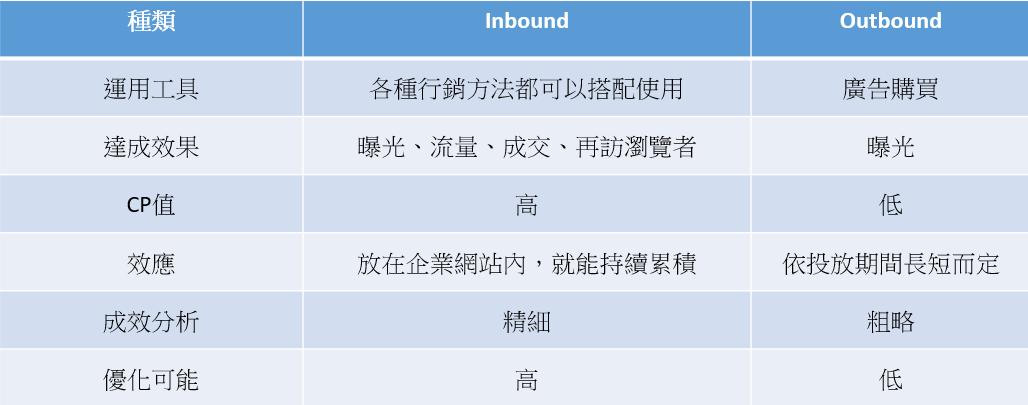 inbound marketing 與 outbound marketing 的比較