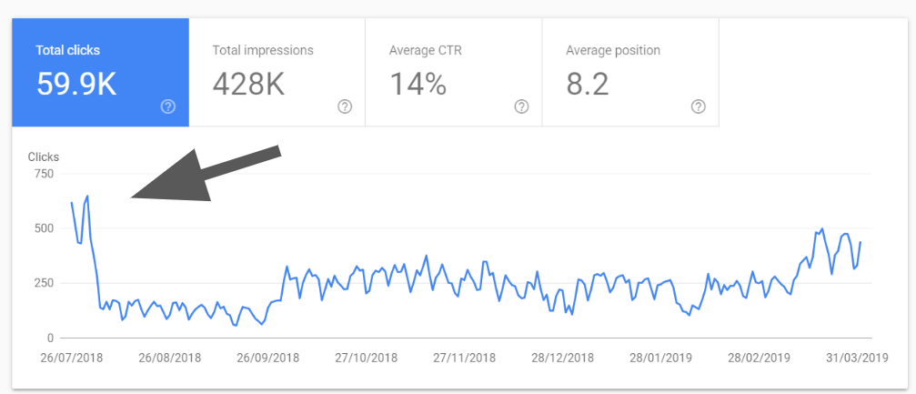 seo update impact traffic a lot