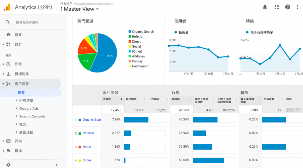 SEO工具推薦:Google Analytics