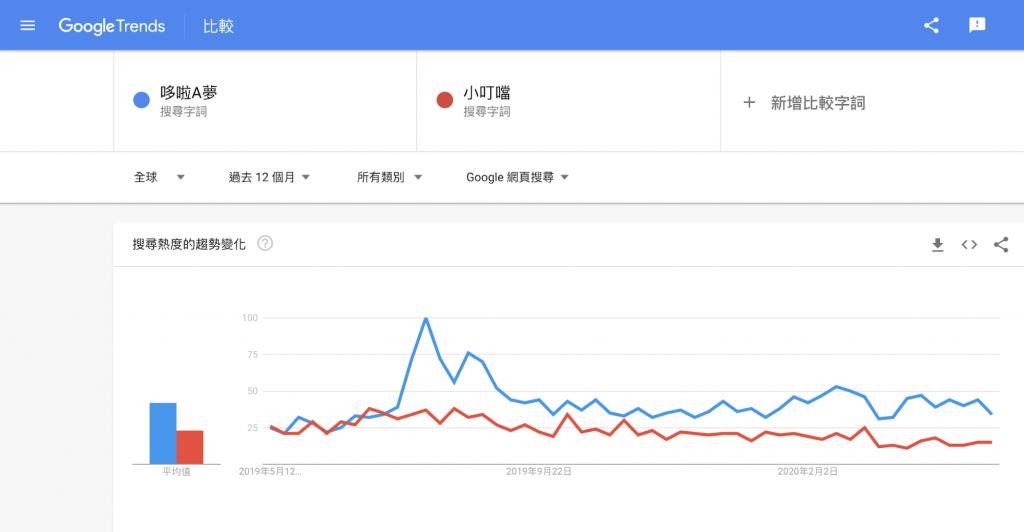 SEO工具推薦:Google Trend